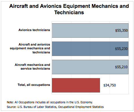 Aircraft Mechanics Job Description